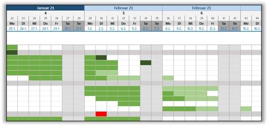 Gantt-Diagramm-Projektplan