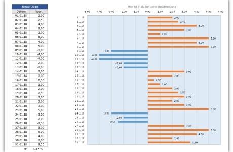 Tageswerterfassung – Vorlage um täglich Werte in Excel zu erfassen