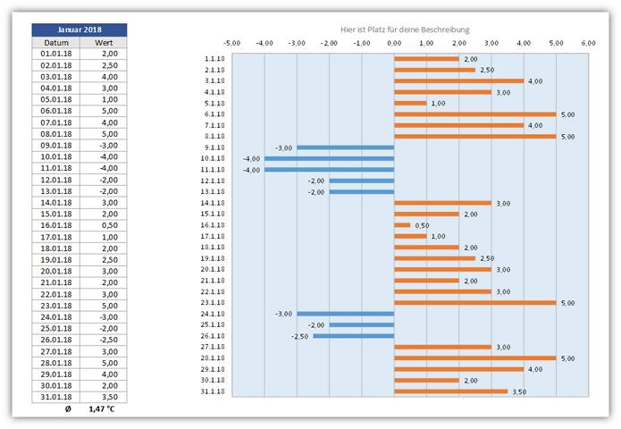 Tageswerterfassung - Vorlage um täglich Werte in Excel zu erfassen