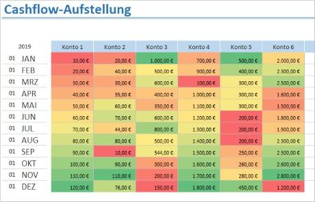 Cashflow Aufstellung mit Excel – deine Kontostände im Blick