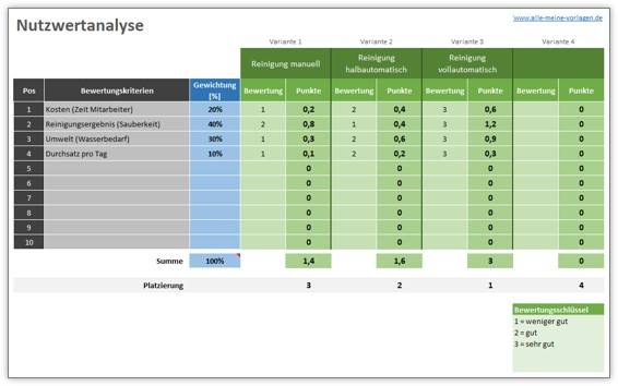 Nutzwertanalyse Vorlage für Entscheidungsfindung