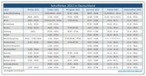 Schulferien 2022 in Deutschland