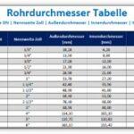 Rohrdurchmesser Tabelle