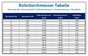 Rohrdurchmesser Tabelle – Nennweite DN und Zoll